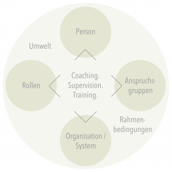 Quelle (in Anlehnung an): DGSv. Supervision/Coaching. Konzept